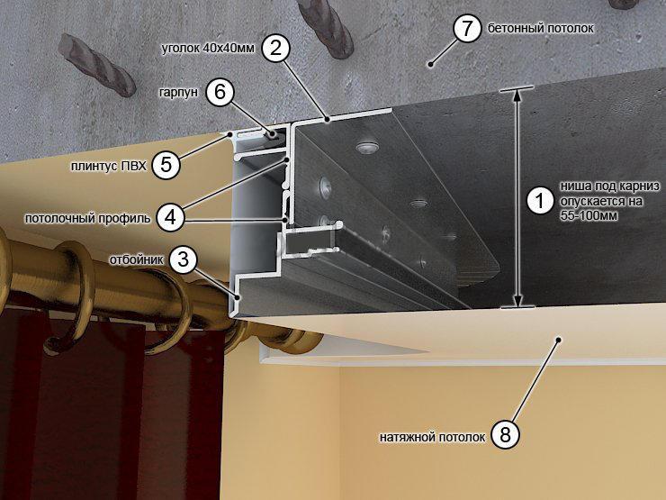 Как повесить карниз на натяжной потолок